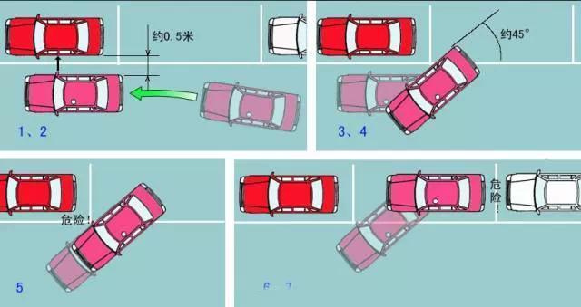 驾考科目二侧方位停车技巧图解,值得收藏!