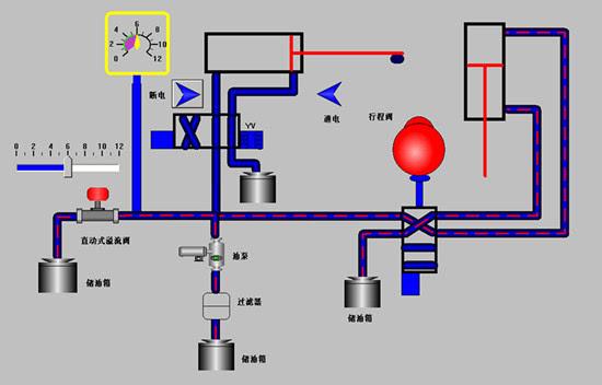 19,用行程换向阀的顺序动作回路. 20,串联液压缸的同步回路.图片
