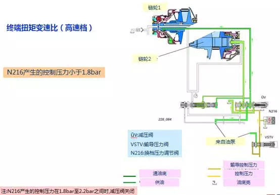 汽车奥迪cvt(无级)变速箱维修组件结构和功能