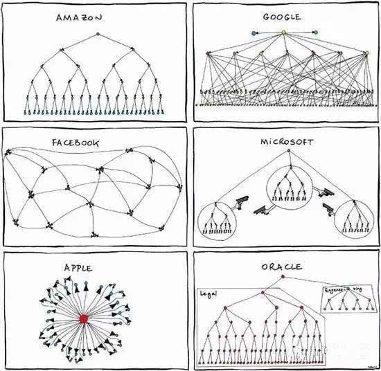 """""""图解""""百度,腾讯,阿里巴巴这些公司业务模式—疯狂的架构"""