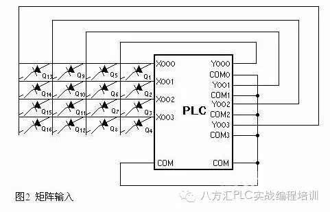 下图为4*4矩阵输入电路,它使用plc的四个输入点x0~x3来实现16个输入