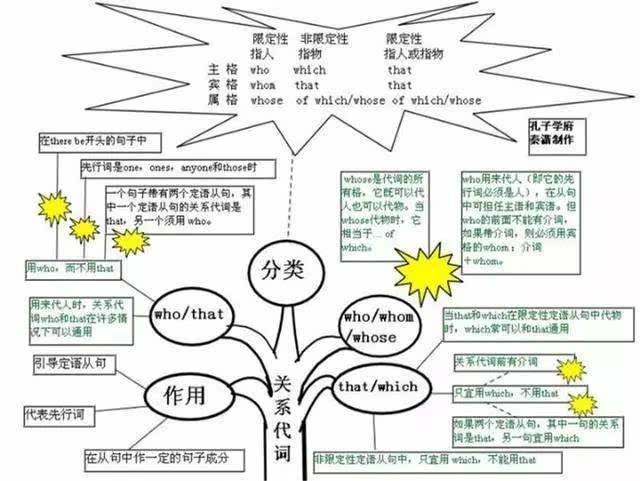 高中英语语法知识点树状图!有了它,完型阅读都不怕!