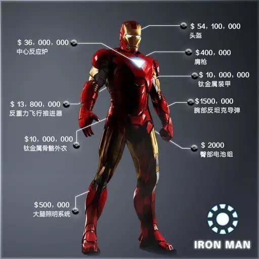 普通也能变超人,揭秘超级英雄背后的故事!