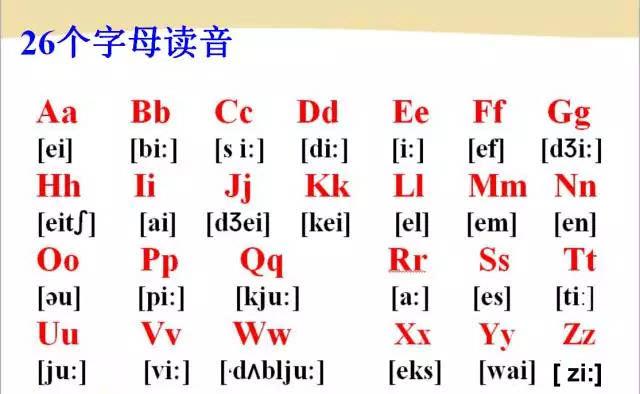 史上最全的英语音标发音,拼读规则教程(视频讲解),学起来!