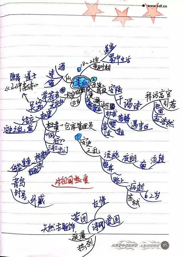 唐朝诗人的复杂关系也用思维导图搞定!图片