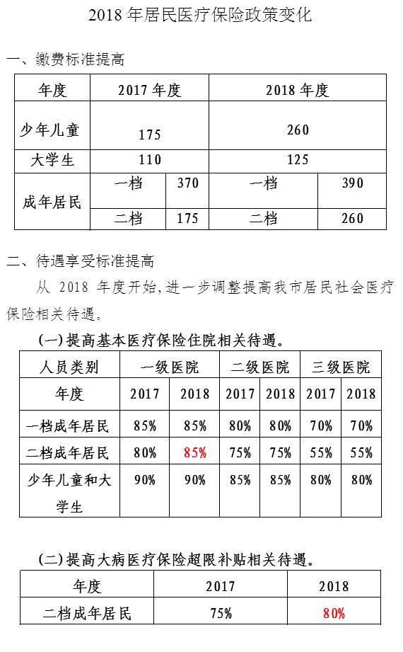 2017 2018广西城乡居民医疗保险缴费多少钱 报销比例多少?(...
