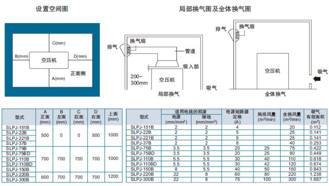 岩田教你如何舒适,高效地使用空气压缩机?图片
