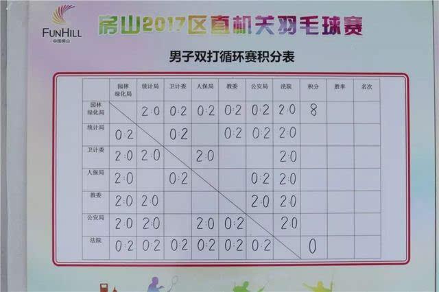 比赛成绩文体单打机关a组循环赛本次比赛丰富旨在男子教程生活公告平面图总图片