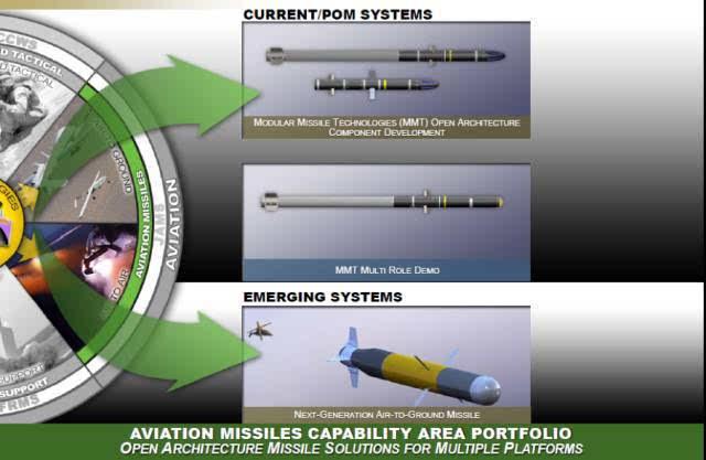 (2)推进 用于增程和机动的先进固体和/或吸气式推进技术.