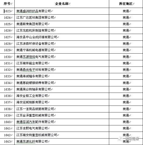 南通企业排名2017【相关词_南通家纺企业排名】