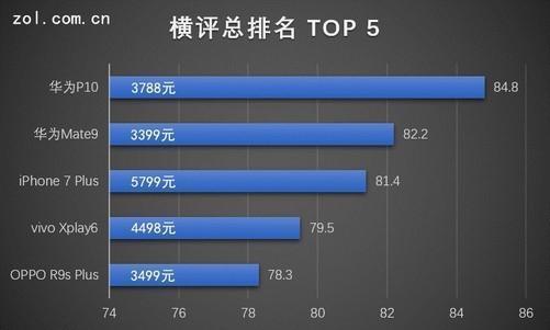 手机排行中关村_2017年10月全球手机单品销售量份额排行榜-vivoX20荣获国产手机