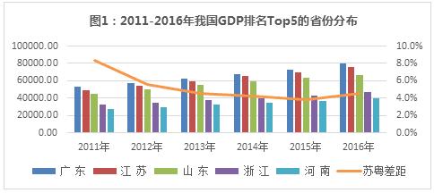 江苏gdp是地区生产总值吗_2016GDP排行榜 山东位居第三 与江苏差距拉大