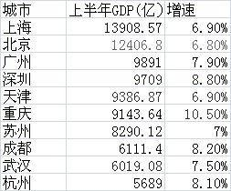 武汉经济总量全国排名 历年_全国支援武汉物资图片