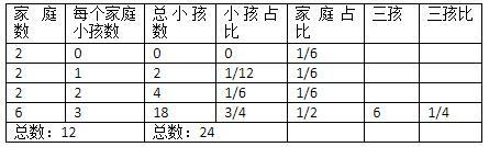 家庭人口结构_卫计委将追踪调查3万家庭人口结构辽宁为试点
