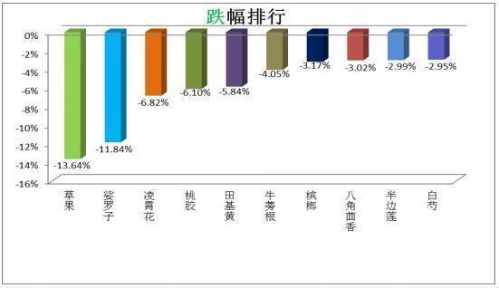 阶段涨跌排行_最新!南昌9月涨跌排行榜top10曝光,第一名上涨13.95%
