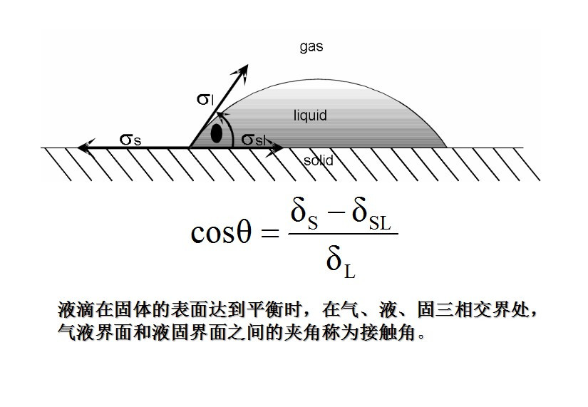 润湿性、接触角概念及接触角测量,界面现象和吸附