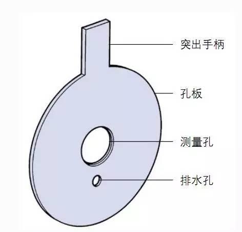 孔板流量计与楔形流量计的比较