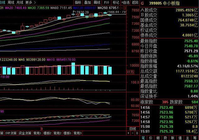 巨峰投资:市场触底反弹3300点,得到支撑|陕西巨峰投资电话