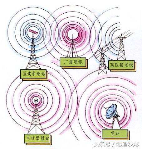 生活中常见的电磁辐射源对身体的危害有多大? - sdjnwzg - WZG的博客