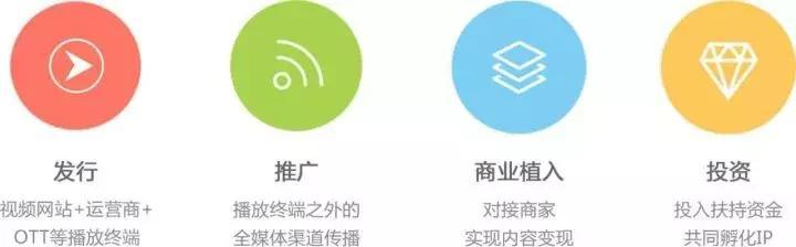 <a href='http://www.mcnjigou.cn'>MCN</a>是什么意思,视频平台成经纪公司?