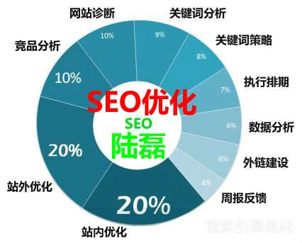 一八网络对新网站做SEO优化六个步骤