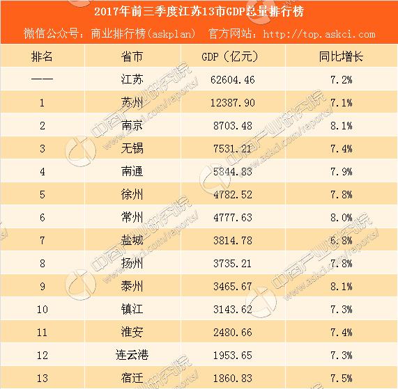 2017江苏gdp_江苏各市gdp排名2017江苏各市GDP排名一览