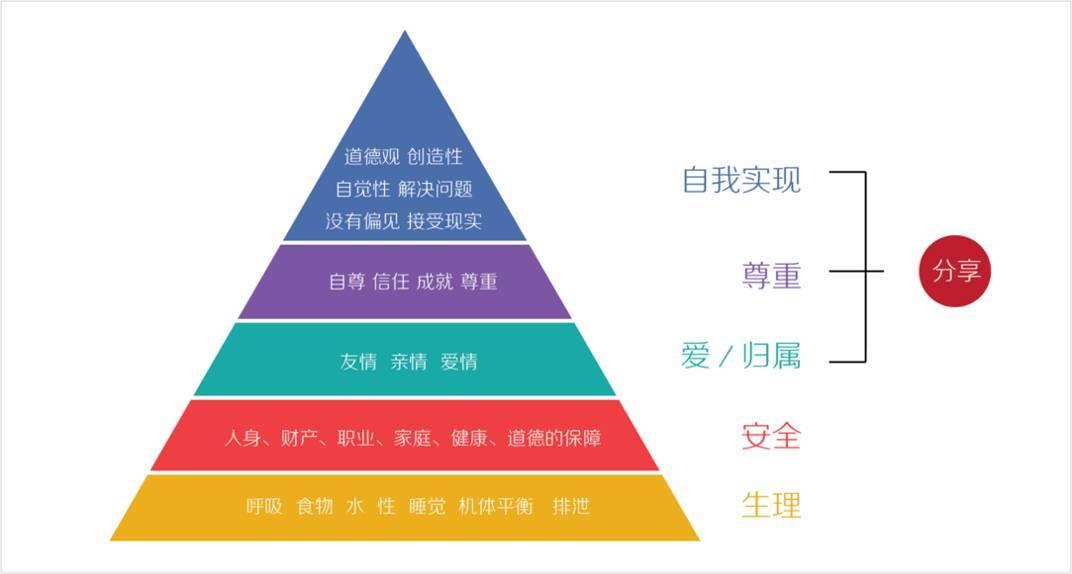 PPT中常见的6种逻辑关系,你必须知道 网络干货 第14张