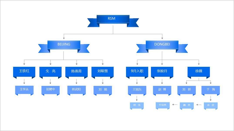 PPT中常见的6种逻辑关系,你必须知道 网络干货 第12张