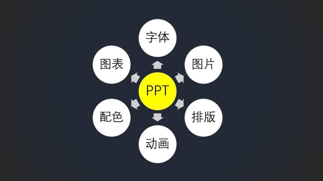PPT中常见的6种逻辑关系,你必须知道 网络干货 第10张