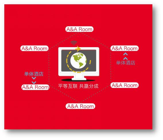 """A&A Room互联网酒店加盟方案打破行业利润共享""""天花板"""""""