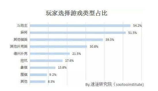 """7亿元棋牌游戏市场,且增长率依旧偏高"""""""