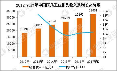 医药行业分析_中国医药行业预测分析:2017医药市场规模将达32651亿元