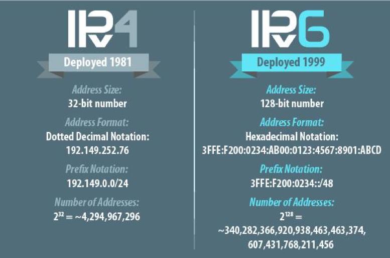阿里云宣布将全面提供IPv6服务的照片