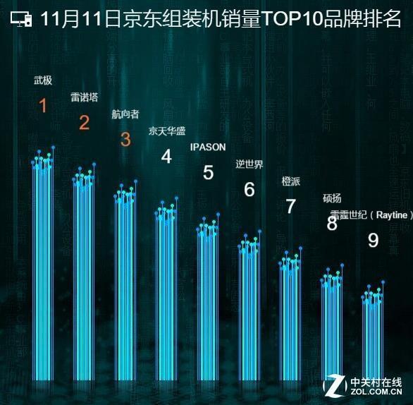 组装机排行_11月11日的组装机销量TOP10品牌排名