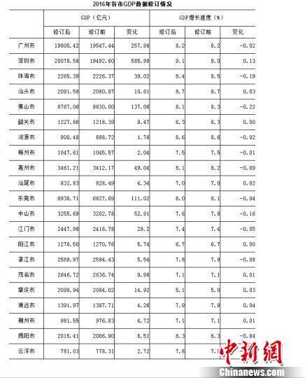2008年深圳gdp_深圳GDP首超廣州但兩城還是打算手拉手做件大事