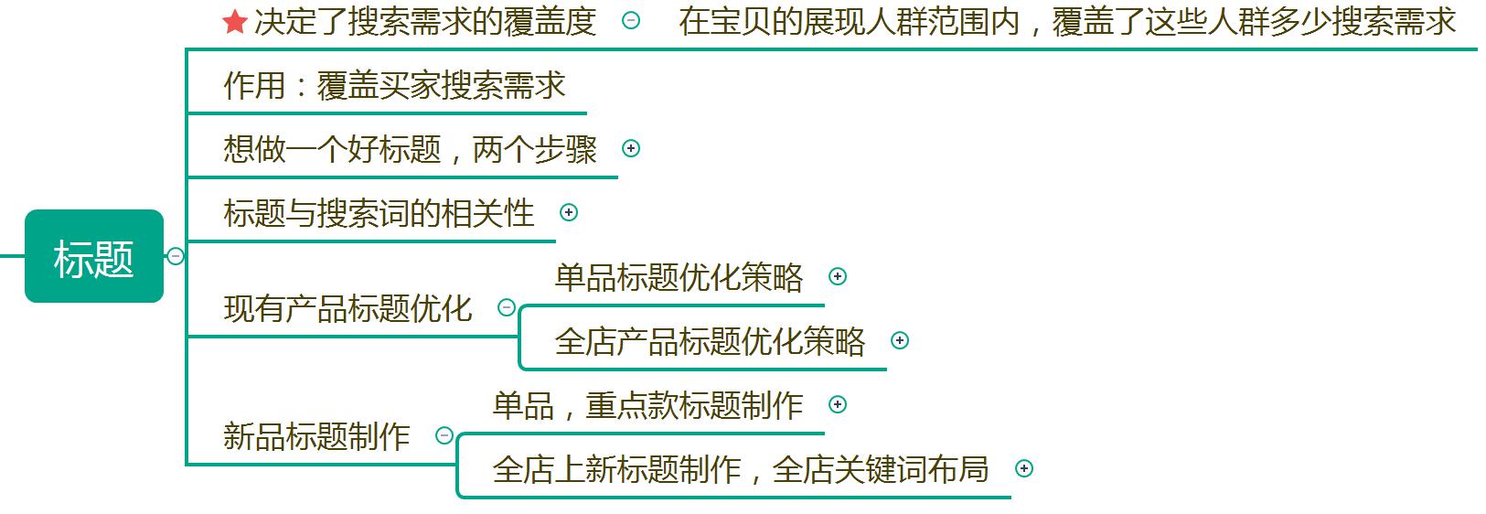 淘宝开店运营搜索流量系列搜索展现层次模型