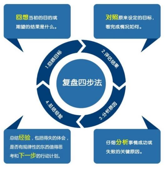 坤鹏论:成功最基本的三要素 关键的关键是要认清自己-坤鹏论