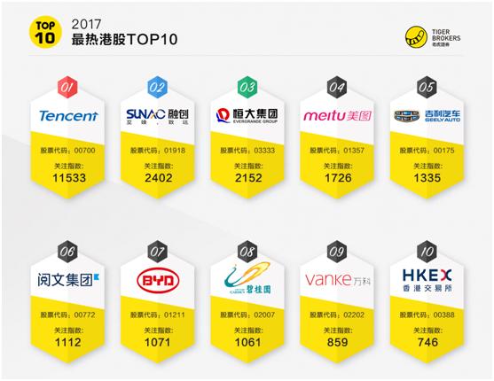 老虎證券發布2017最熱港股排行榜 騰訊登榜首