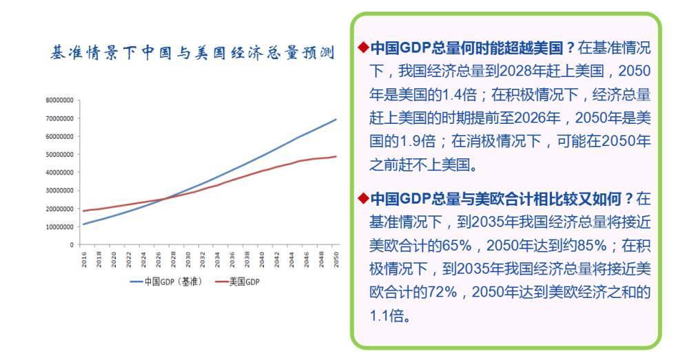 中国2028年gdp能超美国吗_中国GDP什么时候可以超过美国