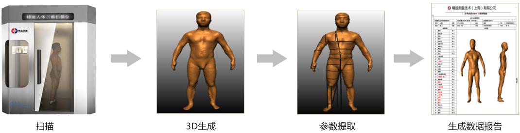 三维人体脏器扫描仪_3D人体三维扫描仪全方位的应用