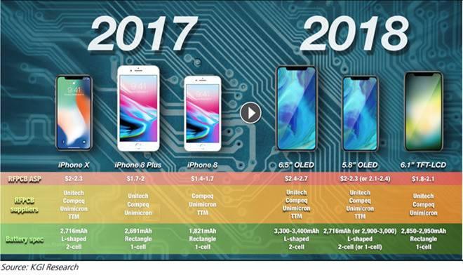 苹果正在为 2019 年 iPhone 开发全新大容量电池技术的照片 - 1