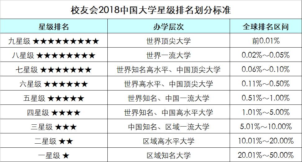 2018年大学排行榜_2018中国各地区大学综合竞争力排行榜,北京苏沪前三