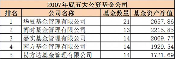 嘉实董事长_嘉实基金董事长赵学军给想要从事金融业的年轻人的三个锦囊
