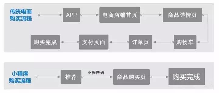 微信小程序这11个优势,足以制霸未来!