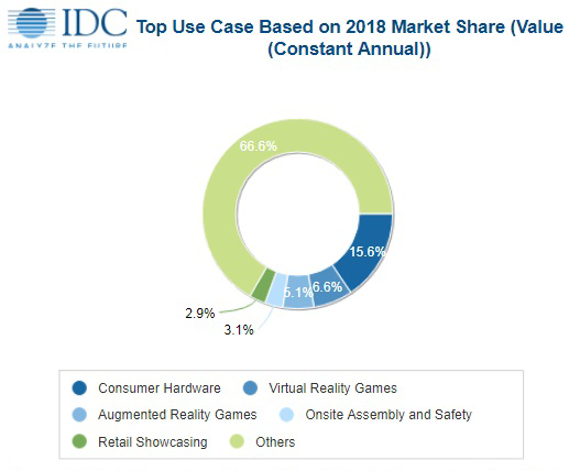2018年VR新品及市场预测