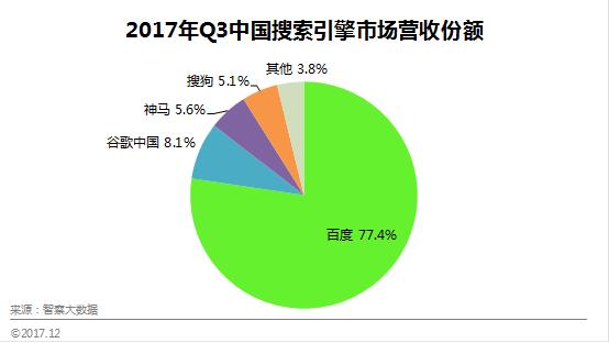 智察大数据:2017年Q3中国搜索引擎市场规模为2495亿元