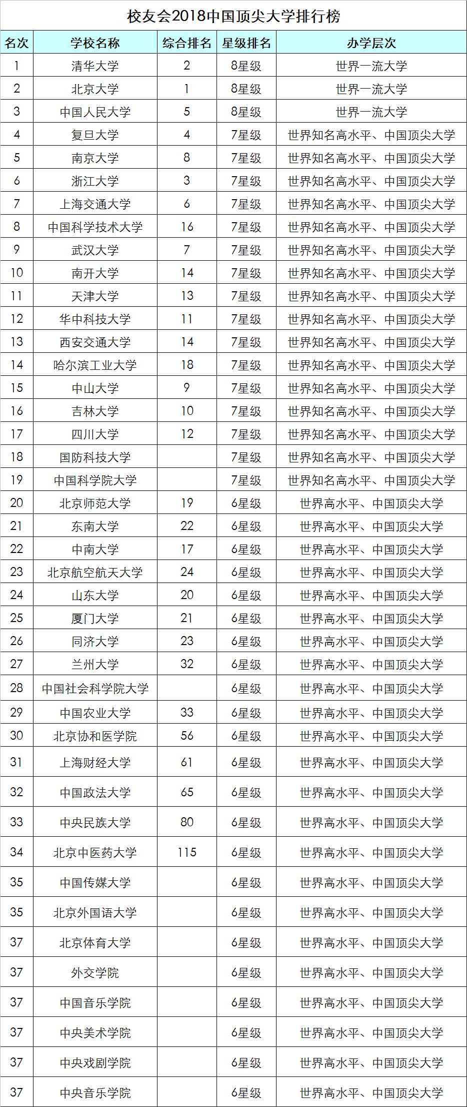 最新2018中国顶尖大学排行榜揭晓,全国42所高校上榜!