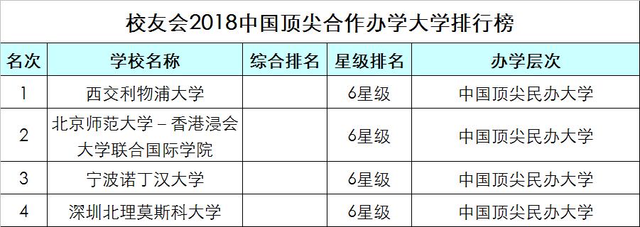 最新2018中國頂尖大學排行榜揭曉,全國42所高校上榜!