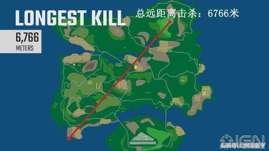 《绝地求生》最远击杀创新纪录 7190米外一击必杀的照片 - 1