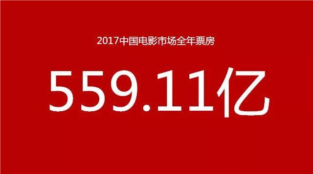 2017中国票房559亿增14% 全球第一市场北美跌4%
